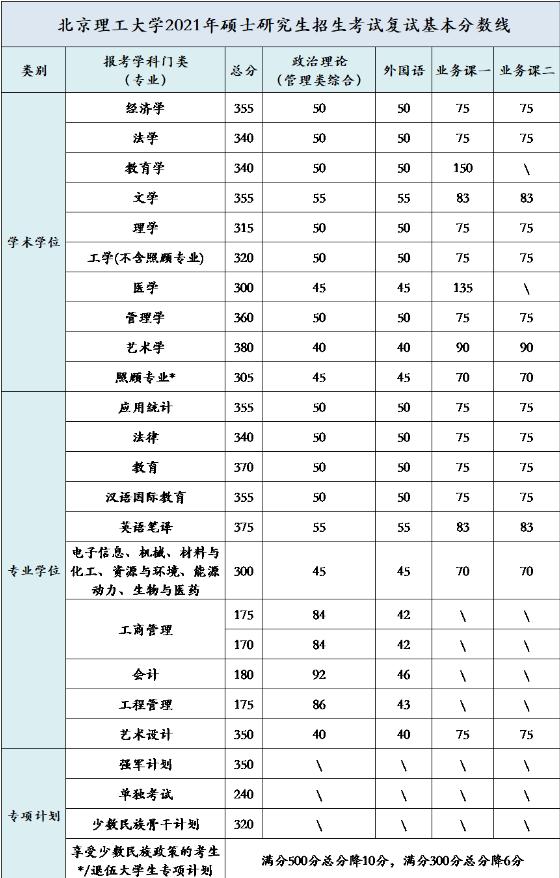 北京理工大学2021年硕士研究生入学考试复试基本分数线